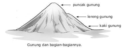 Kenampakan Alam Di Indonesia Beserta Gambarnya Lengkap Aftanalisis
